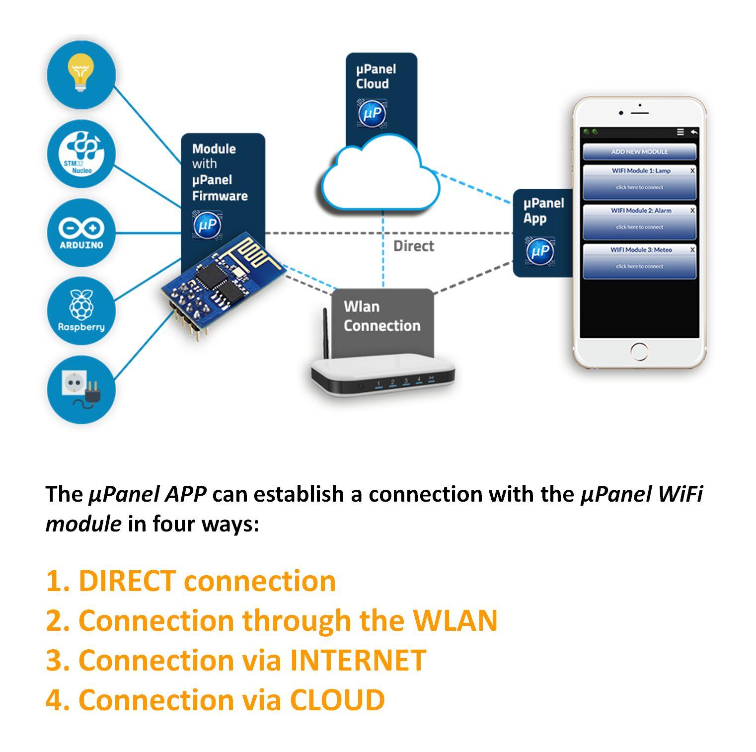 KIT-2-miuPanel-Controllo-Remoto-ESP8266-WiFi-Free-IoT-APP-for-Android-iOS-IoT miniatura 6